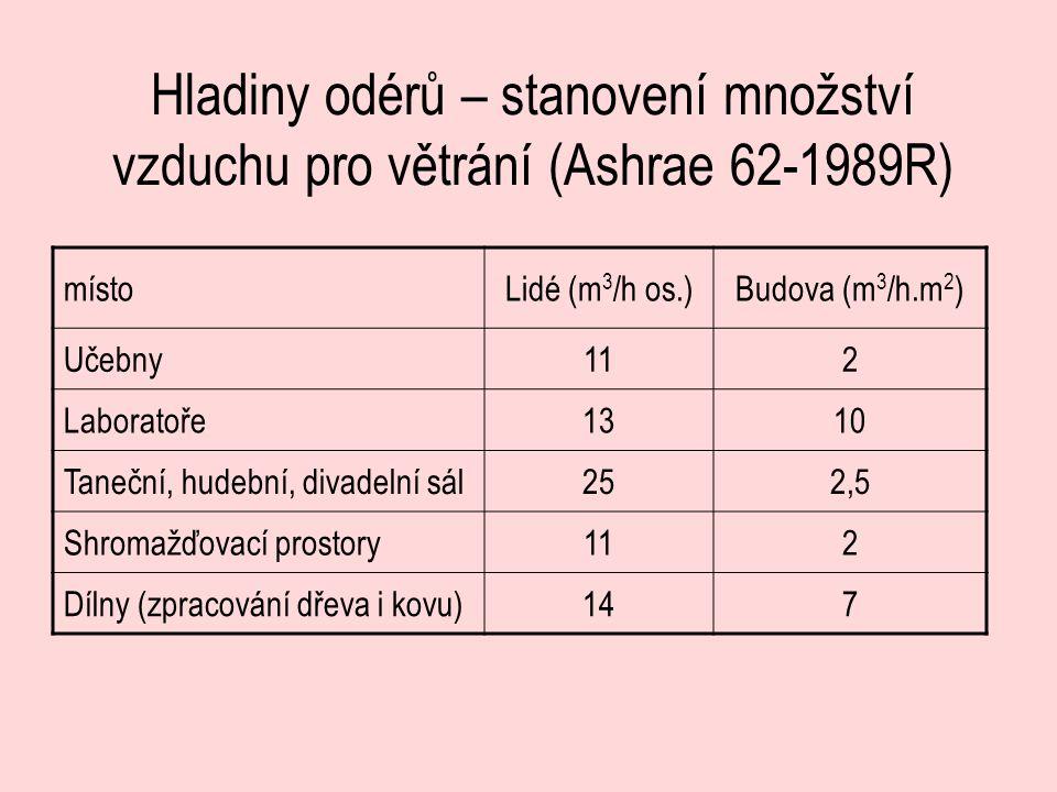 Hladiny odérů – stanovení množství vzduchu pro větrání (Ashrae 62-1989R) místoLidé (m 3 /h os.)Budova (m 3 /h.m 2 ) Učebny112 Laboratoře1310 Taneční,