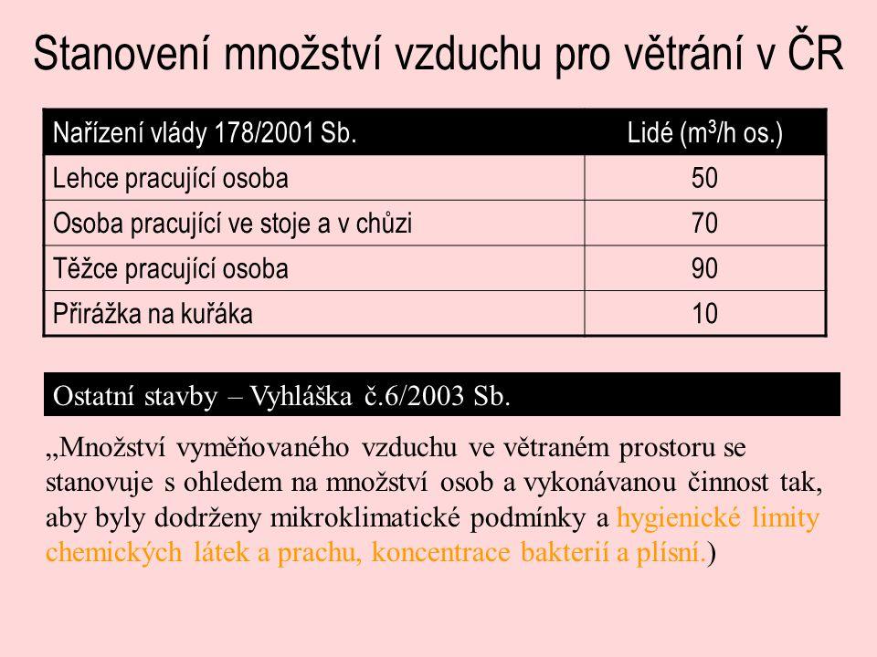 Stanovení množství vzduchu pro větrání v ČR Nařízení vlády 178/2001 Sb.Lidé (m 3 /h os.) Lehce pracující osoba50 Osoba pracující ve stoje a v chůzi70