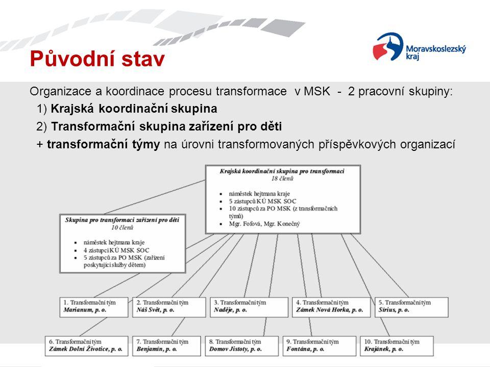 Původní stav Organizace a koordinace procesu transformace v MSK - 2 pracovní skupiny: 1) Krajská koordinační skupina 2) Transformační skupina zařízení