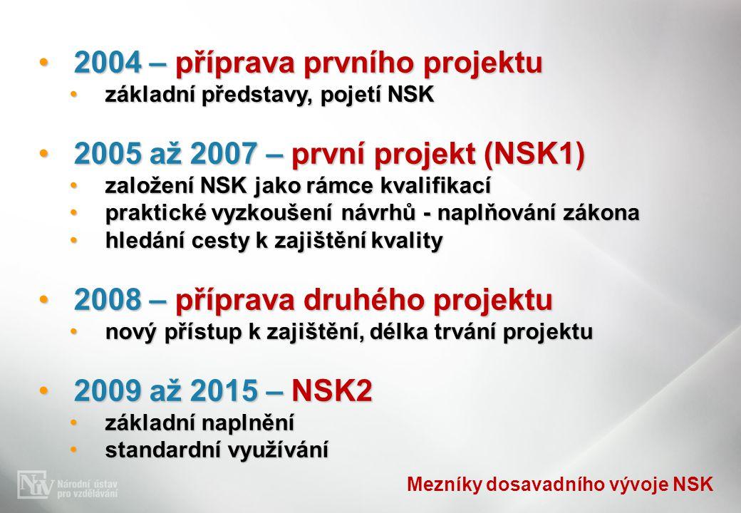 Mezníky dosavadního vývoje NSK 2004 – příprava prvního projektu2004 – příprava prvního projektu základní představy, pojetí NSKzákladní představy, pojetí NSK 2005 až 2007 – první projekt (NSK1)2005 až 2007 – první projekt (NSK1) založení NSK jako rámce kvalifikacízaložení NSK jako rámce kvalifikací praktické vyzkoušení návrhů - naplňování zákonapraktické vyzkoušení návrhů - naplňování zákona hledání cesty k zajištění kvalityhledání cesty k zajištění kvality 2008 – příprava druhého projektu2008 – příprava druhého projektu nový přístup k zajištění, délka trvání projektunový přístup k zajištění, délka trvání projektu 2009 až 2015 – NSK22009 až 2015 – NSK2 základní naplněnízákladní naplnění standardní využívánístandardní využívání