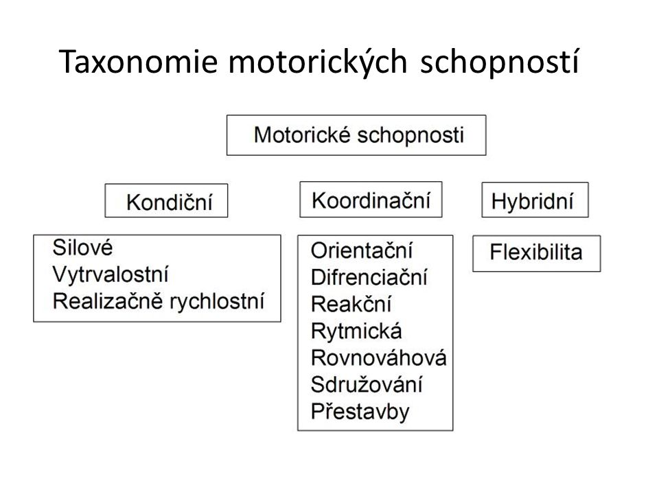 Taxonomie motorických schopností