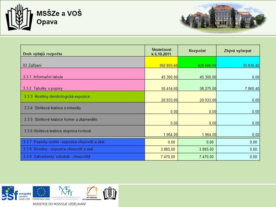 MSŠZe a VOŠ Opava 3.3.7 Popisky rostlin - expozice vřesovišť a skal0,00 3.3.8 Rostliny - expozice vřesovišť a skal3.885,00 0,00 3.3.9 Zahradnický substrát - vřesoviště7.470,00 0,00 Druh výdajů rozpočtu Skutečnost k 6.10.2011 RozpočetZbývá vyčerpat 03 Zařízení392.855,60428.686,0035.830,40 3.3.1 Informační tabule45.300,00 0,00 3.3.2 Tabulky s popisy50.414,6058.275,007.860,40 3.3.3 Rostliny dendrologická expozice 20.933,00 0,00 3.3.4 Sbírkové krabice s minerály 0,00 3.3.5 Sbírkové krabice hornin a zkamenělin 0,00 3.3.6.Sbírková krabice stupnice tvrdosti 1.964,00 0,00