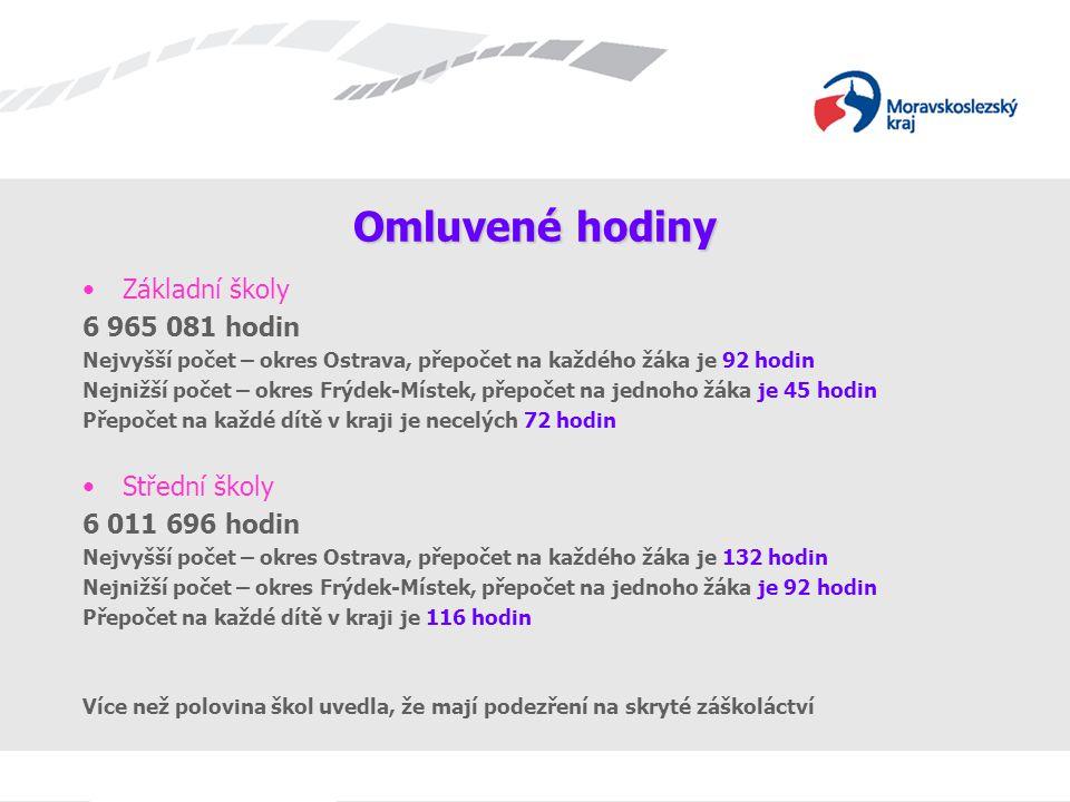 Omluvené hodiny Základní školy 6 965 081 hodin Nejvyšší počet – okres Ostrava, přepočet na každého žáka je 92 hodin Nejnižší počet – okres Frýdek-Míst