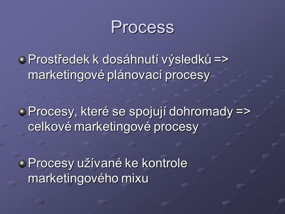 Process Prostředek k dosáhnutí výsledků => marketingové plánovací procesy Procesy, které se spojují dohromady => celkové marketingové procesy Procesy užívané ke kontrole marketingového mixu