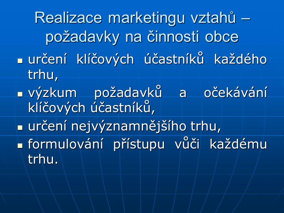 Realizace marketingu vztahů – požadavky na činnosti obce určení klíčových účastníků každého trhu, určení klíčových účastníků každého trhu, výzkum poža