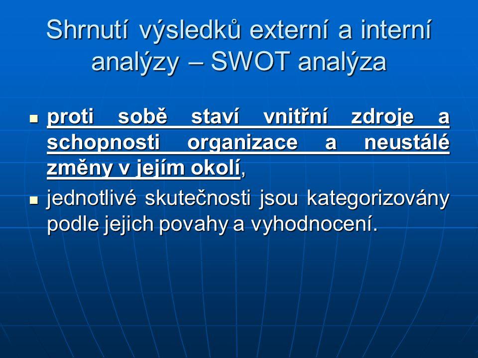 Shrnutí výsledků externí a interní analýzy – SWOT analýza proti sobě staví vnitřní zdroje a schopnosti organizace a neustálé změny v jejím okolí, prot