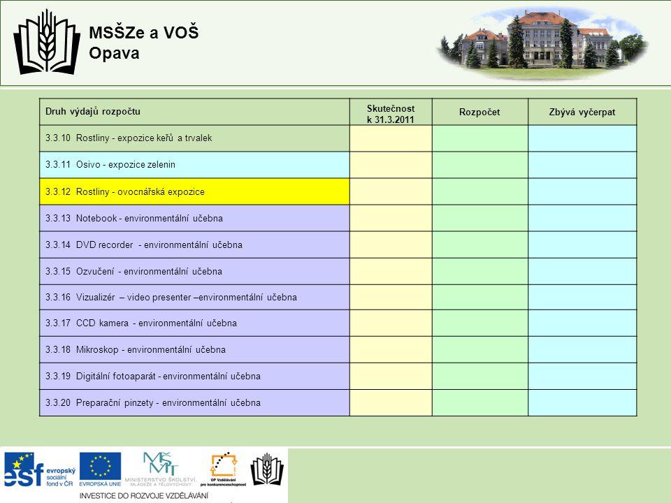 MSŠZe a VOŠ Opava Druh výdajů rozpočtu Skutečnost k 31.3.2011 RozpočetZbývá vyčerpat 3.3.10 Rostliny - expozice keřů a trvalek 3.3.11 Osivo - expozice zelenin 3.3.12 Rostliny - ovocnářská expozice 3.3.13 Notebook - environmentální učebna 3.3.14 DVD recorder - environmentální učebna 3.3.15 Ozvučení - environmentální učebna 3.3.16 Vizualizér – video presenter –environmentální učebna 3.3.17 CCD kamera - environmentální učebna 3.3.18 Mikroskop - environmentální učebna 3.3.19 Digitální fotoaparát - environmentální učebna 3.3.20 Preparační pinzety - environmentální učebna