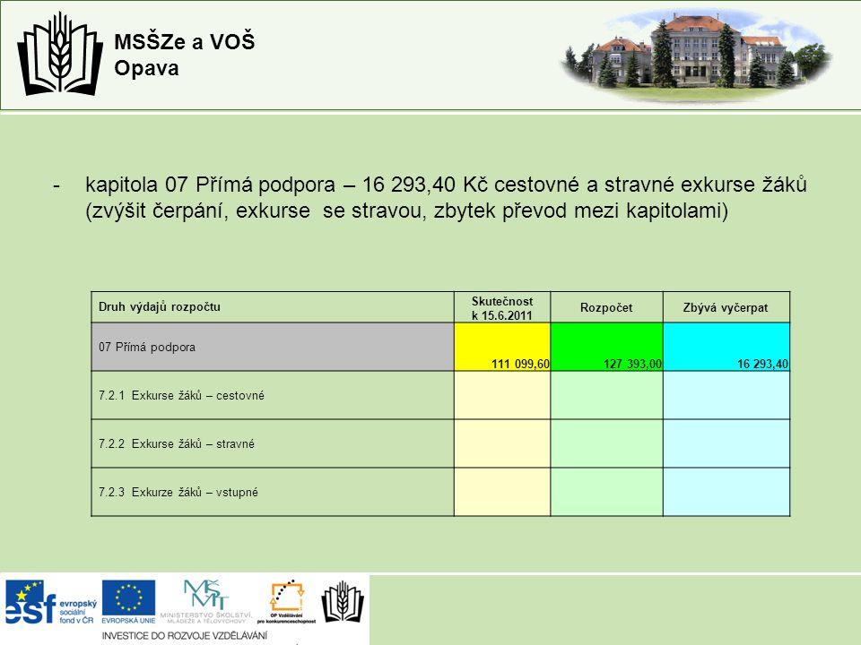 MSŠZe a VOŠ Opava -kapitola 07 Přímá podpora – 16 293,40 Kč cestovné a stravné exkurse žáků (zvýšit čerpání, exkurse se stravou, zbytek převod mezi kapitolami) Druh výdajů rozpočtu Skutečnost k 15.6.2011 RozpočetZbývá vyčerpat 07 Přímá podpora 111 099,60127 393,0016 293,40 7.2.1 Exkurse žáků – cestovné 7.2.2 Exkurse žáků – stravné 7.2.3 Exkurze žáků – vstupné