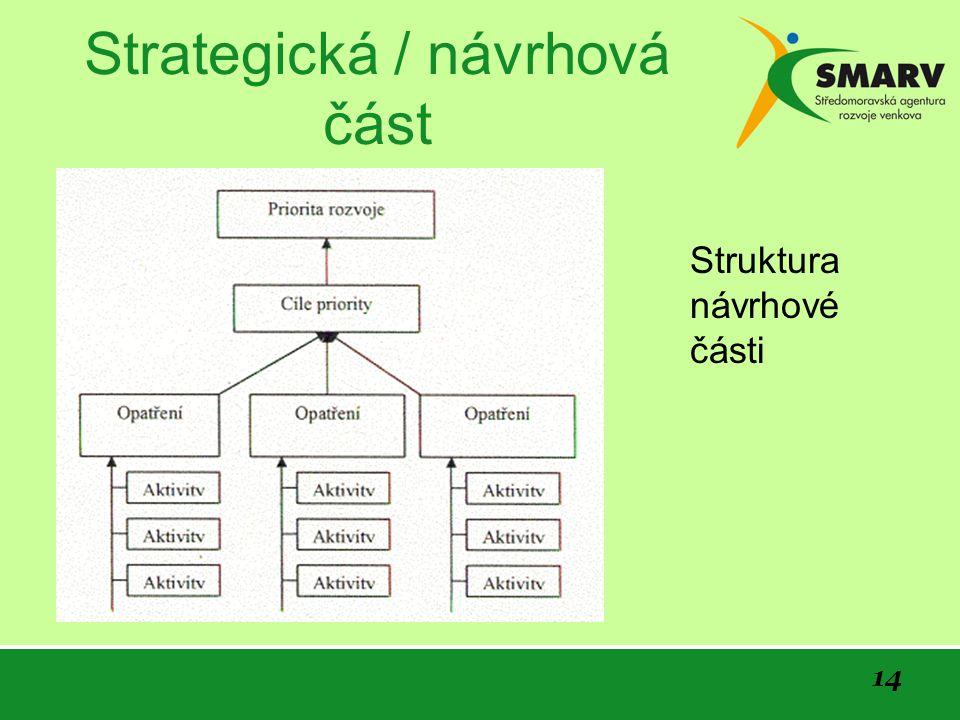 14 Strategická / návrhová část Struktura návrhové části