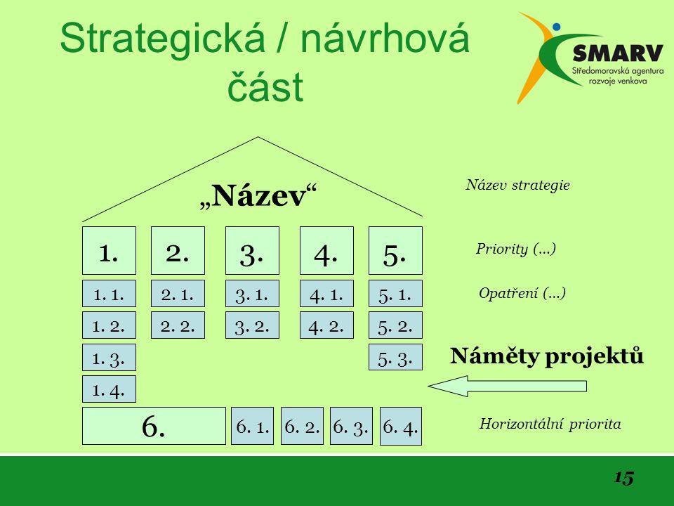 15 Strategická / návrhová část 1.2.3.4.5. 6.