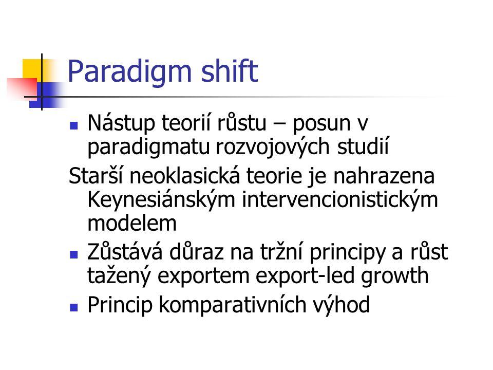 Paradigm shift Nástup teorií růstu – posun v paradigmatu rozvojových studií Starší neoklasická teorie je nahrazena Keynesiánským intervencionistickým modelem Zůstává důraz na tržní principy a růst tažený exportem export-led growth Princip komparativních výhod