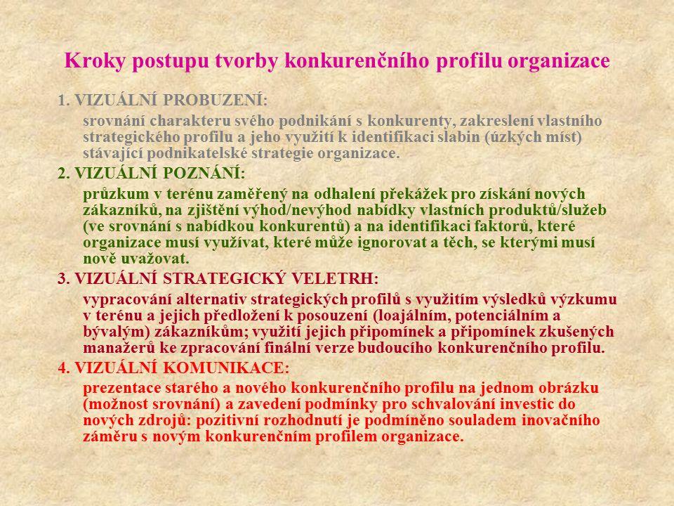 Kroky postupu tvorby konkurenčního profilu organizace 1. VIZUÁLNÍ PROBUZENÍ: srovnání charakteru svého podnikání s konkurenty, zakreslení vlastního st
