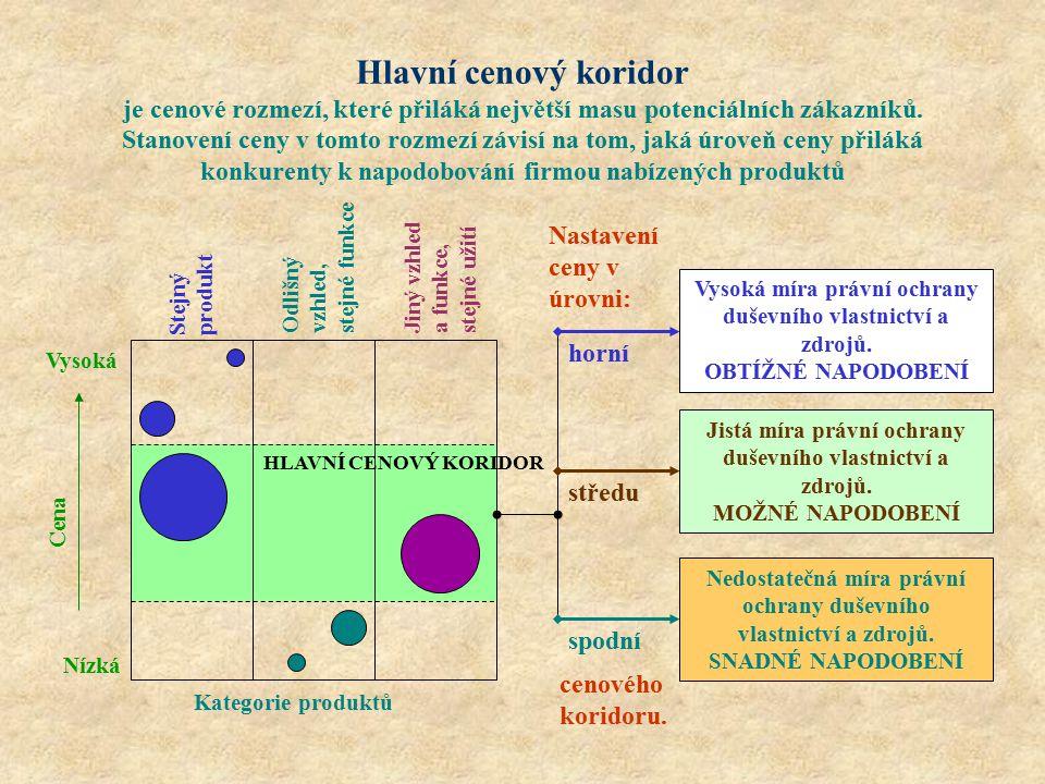 Hlavní cenový koridor je cenové rozmezí, které přiláká největší masu potenciálních zákazníků. Stanovení ceny v tomto rozmezí závisí na tom, jaká úrove