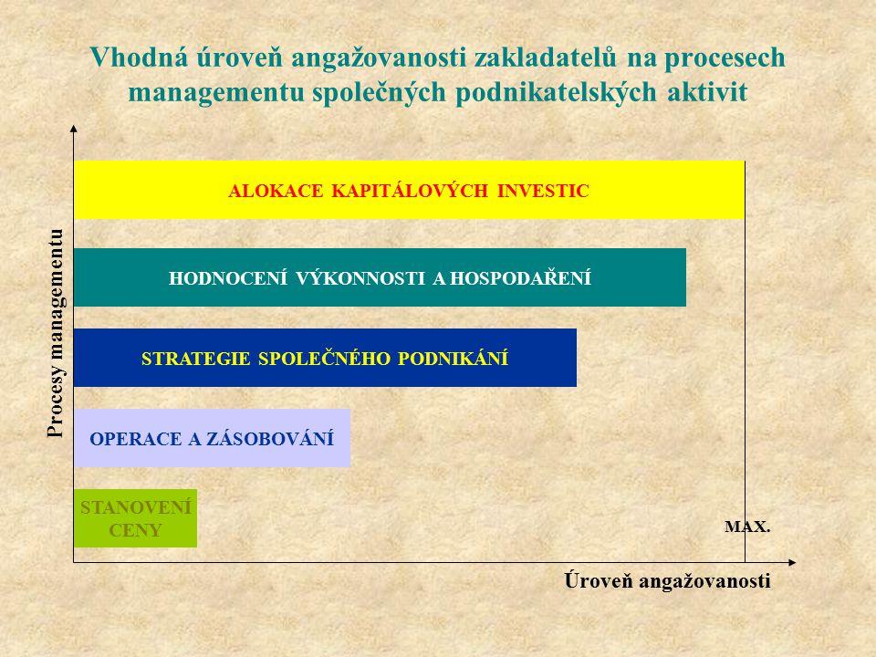 Vhodná úroveň angažovanosti zakladatelů na procesech managementu společných podnikatelských aktivit Úroveň angažovanosti Procesy managementu ALOKACE K