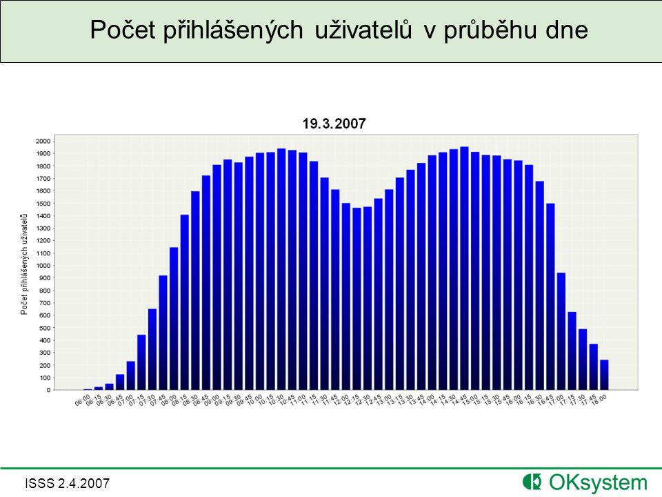 ISSS 2.4.2007 Počet přihlášených uživatelů v průběhu dne