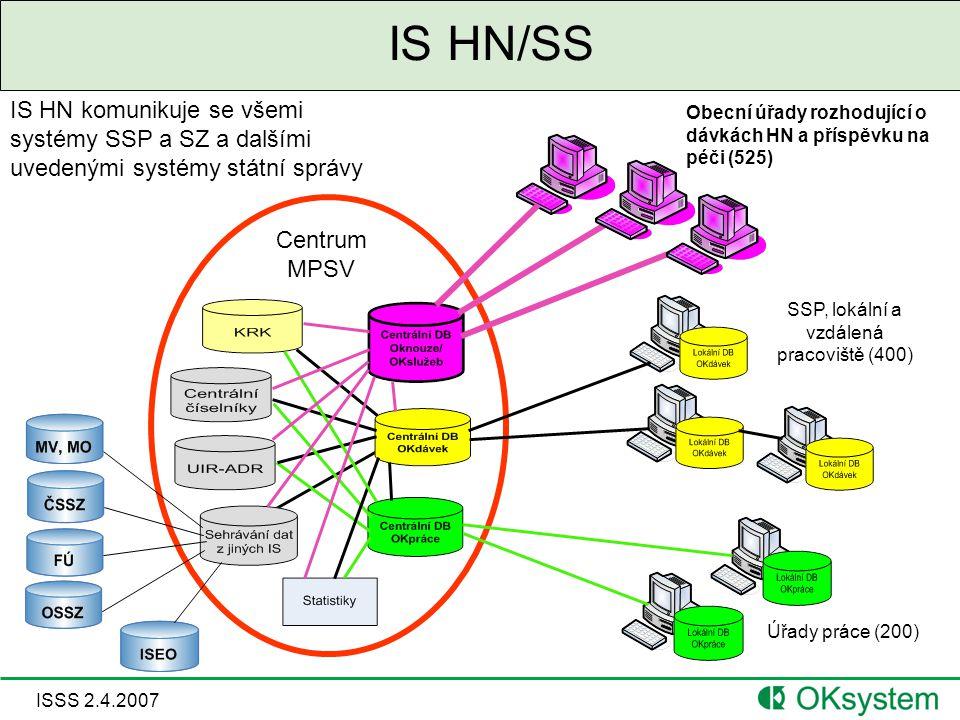 ISSS 2.4.2007 IS HN/SS Centrum MPSV Úřady práce (200) SSP, lokální a vzdálená pracoviště (400) IS HN komunikuje se všemi systémy SSP a SZ a dalšími uvedenými systémy státní správy Obecní úřady rozhodující o dávkách HN a příspěvku na péči (525)