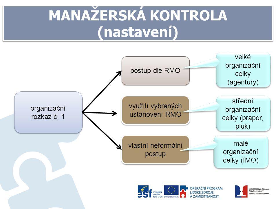 MANAŽERSKÁ KONTROLA (nastavení) organizační rozkaz č. 1 postup dle RMO velké organizační celky (agentury) velké organizační celky (agentury) vlastní n