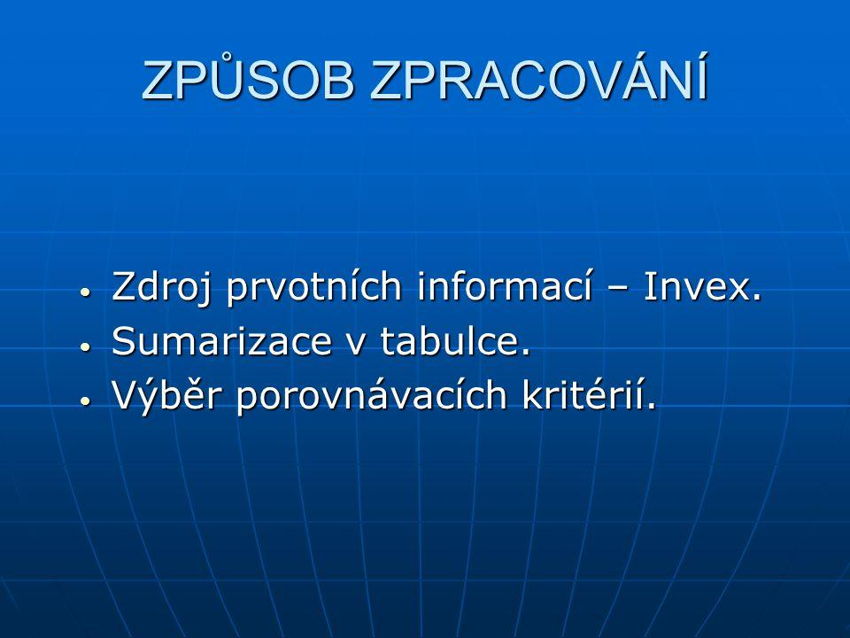 ZPŮSOB ZPRACOVÁNÍ Zdroj prvotních informací – Invex.