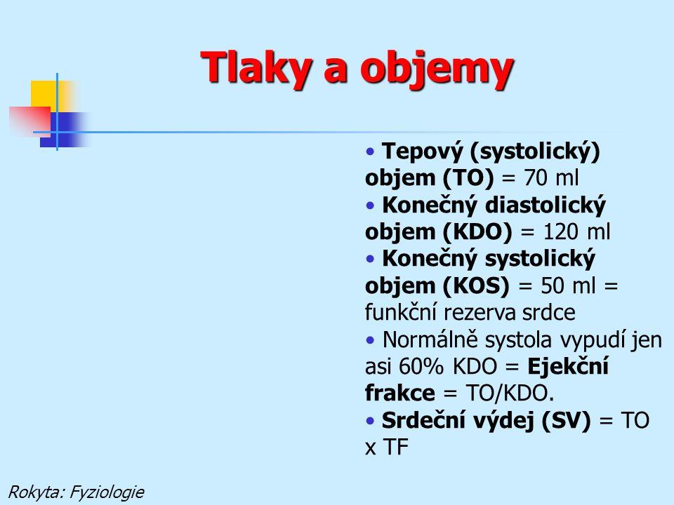 Tlaky a objemy Rokyta: Fyziologie Tepový (systolický) objem (TO) = 70 ml Konečný diastolický objem (KDO) = 120 ml Konečný systolický objem (KOS) = 50 ml = funkční rezerva srdce Normálně systola vypudí jen asi 60% KDO = Ejekční frakce = TO/KDO.