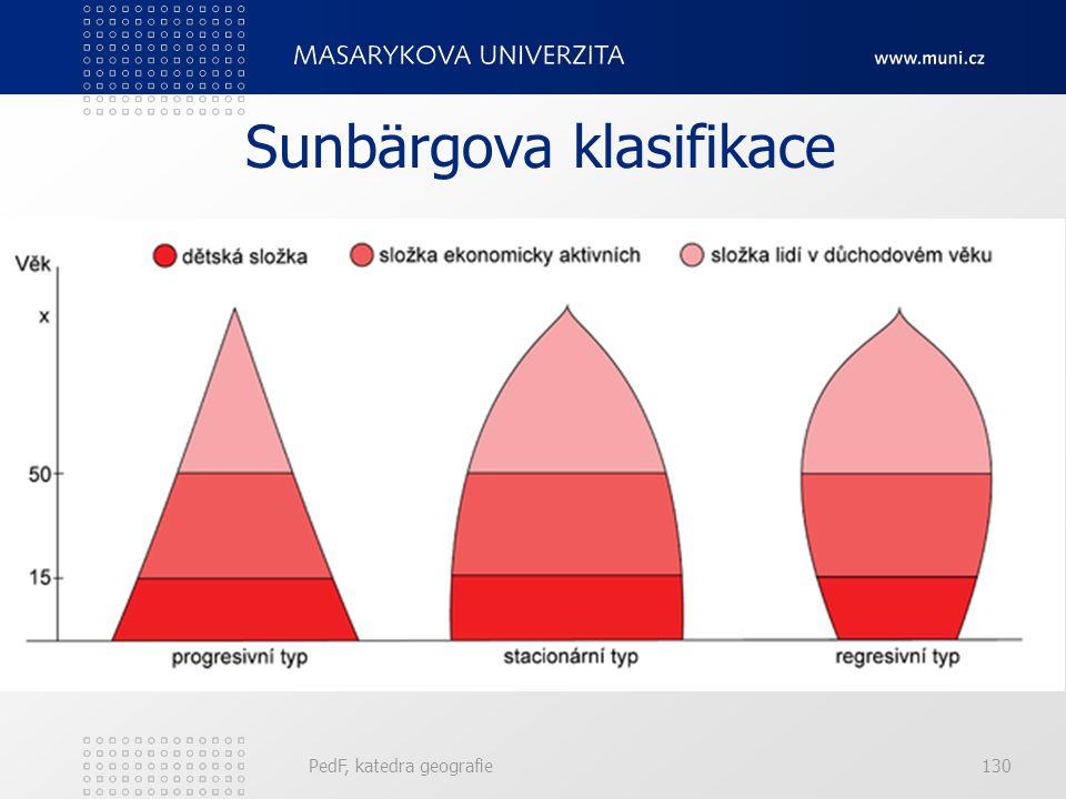 PedF, katedra geografie129 Sunbärgova klasifikace Podle výše podílu zastoupené dětské či postreprodukční složky v populačním souboru určil tři populač