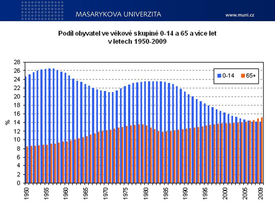 PedF, katedra geografie132 Demografické stárnutí populace Snižování plodnosti žen. Snižování podílu dětské složky v souboru obyvatel. Přibývání obyvat