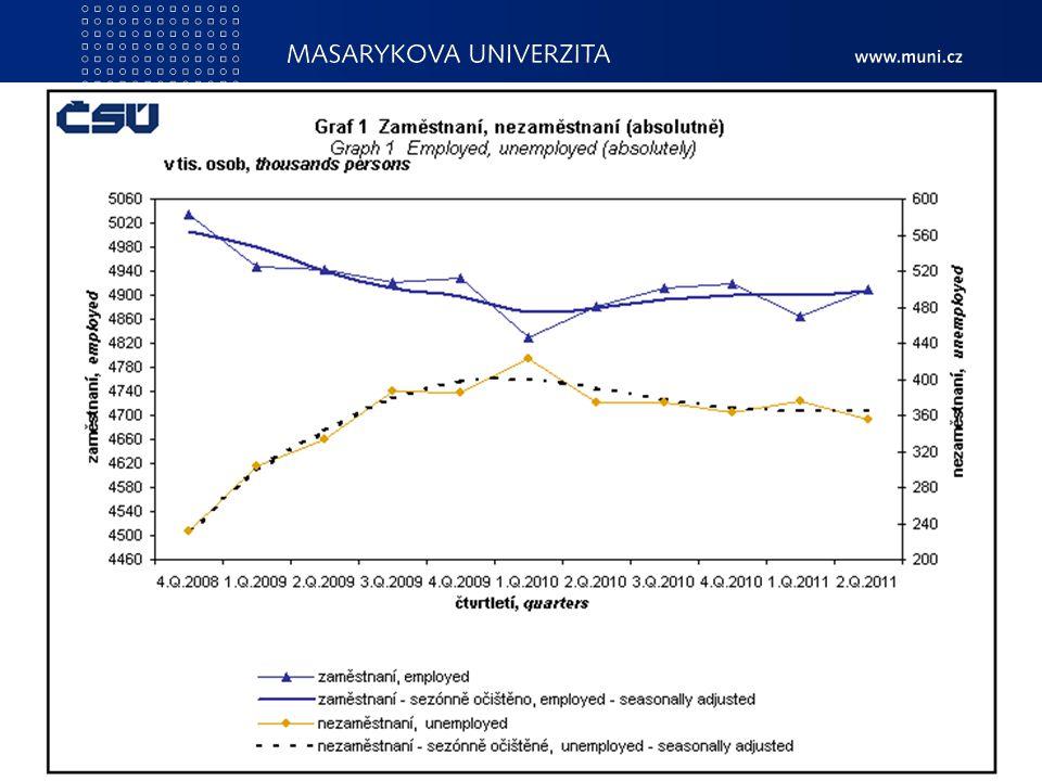 PedF, katedra geografie140 Míra nezaměstnanosti Obecná míra nezaměstnanosti - podíl všech nezaměstnaných na veškeré pracovní síle daného území. V ČR 7