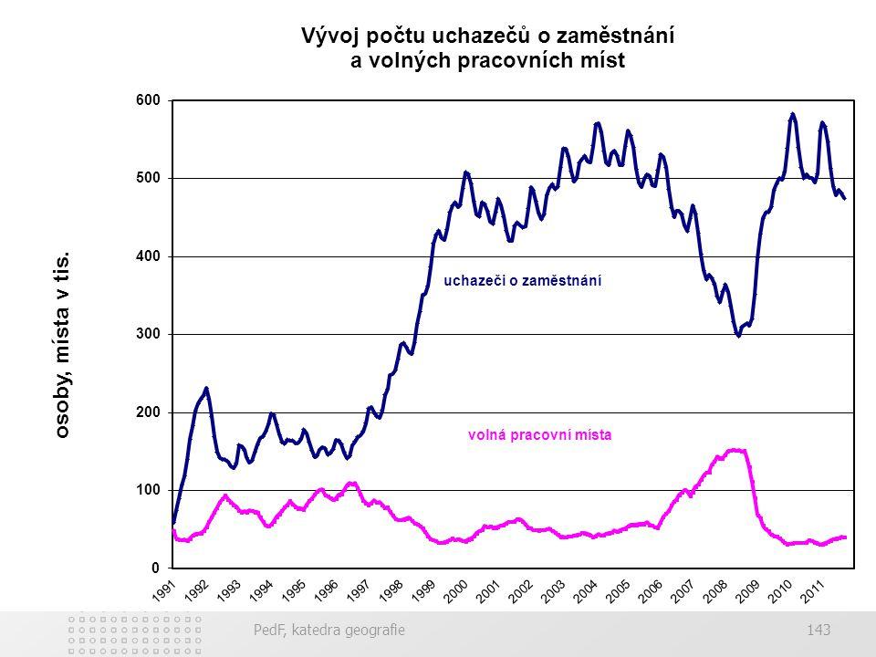 PedF, katedra geografie142 Míra nezaměstnanosti Registrovaná míra nezaměstnanosti - Čitatel: přesná evidence registrovaných - dosažitelných, neumístěn
