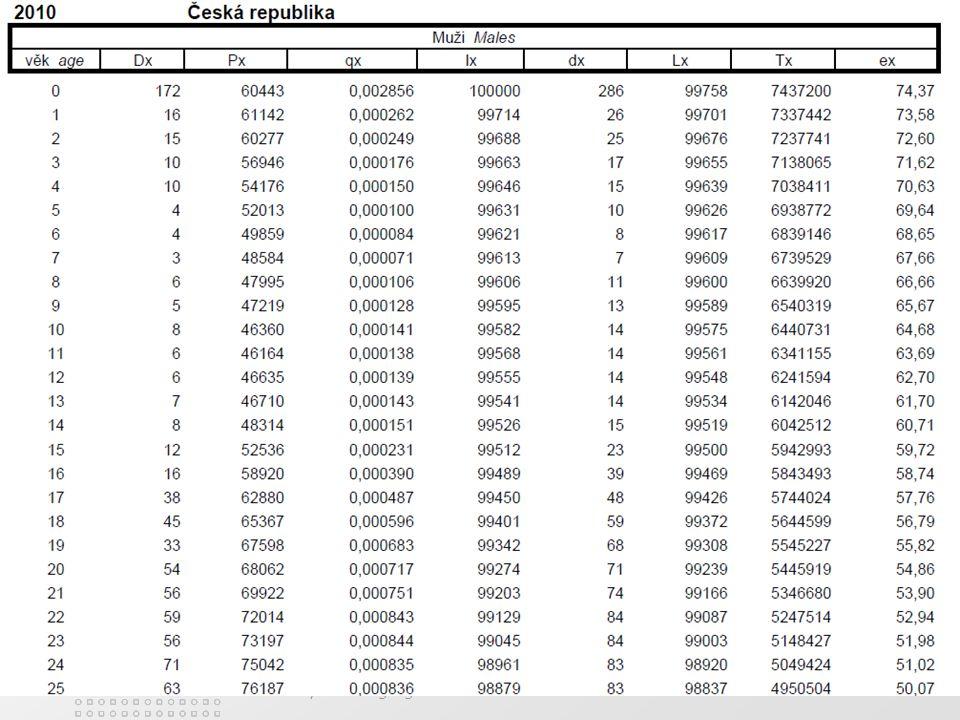 PedF, katedra geografie66 Úmrtnost Úmrtnost (mortalita) Všeobecná úmrtnost vyjadřuje počet zemřelých na 1000 obyvatel středního stavu: M = počet úmrtí