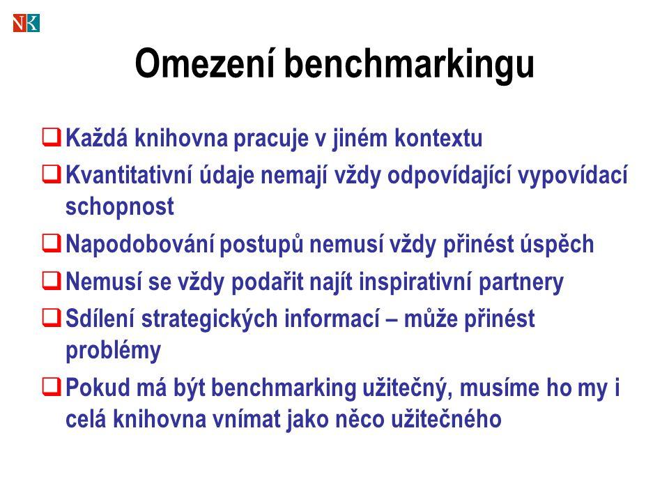 Omezení benchmarkingu  Každá knihovna pracuje v jiném kontextu  Kvantitativní údaje nemají vždy odpovídající vypovídací schopnost  Napodobování postupů nemusí vždy přinést úspěch  Nemusí se vždy podařit najít inspirativní partnery  Sdílení strategických informací – může přinést problémy  Pokud má být benchmarking užitečný, musíme ho my i celá knihovna vnímat jako něco užitečného