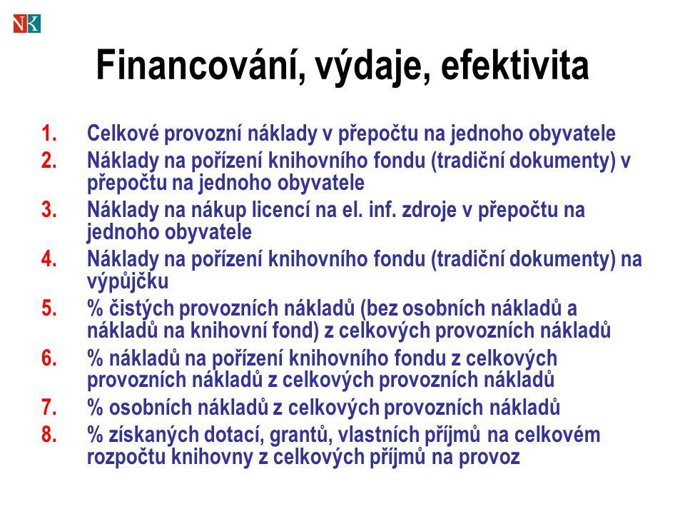 Financování, výdaje, efektivita 1.Celkové provozní náklady v přepočtu na jednoho obyvatele 2.Náklady na pořízení knihovního fondu (tradiční dokumenty) v přepočtu na jednoho obyvatele 3.Náklady na nákup licencí na el.