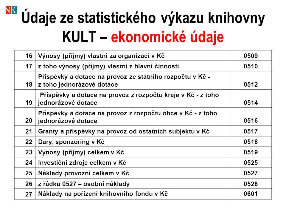 Údaje ze statistického výkazu knihovny KULT – ekonomické údaje 16Výnosy (příjmy) vlastní za organizaci v Kč0509 17z toho výnosy (příjmy) vlastní z hlavní činnosti0510 18 Příspěvky a dotace na provoz ze státního rozpočtu v Kč - z toho jednorázové dotace0512 19 Příspěvky a dotace na provoz z rozpočtu kraje v Kč - z toho jednorázové dotace0514 20 Příspěvky a dotace na provoz z rozpočtu obce v Kč - z toho jednorázové dotace0516 21Granty a příspěvky na provoz od ostatních subjektů v Kč0517 22Dary, sponzoring v Kč0518 23Výnosy (příjmy) celkem v Kč0519 24Investiční zdroje celkem v Kč0525 25Náklady provozní celkem v Kč0527 26z řádku 0527 – osobní náklady0528 27 Náklady na pořízení knihovního fondu v Kč0601