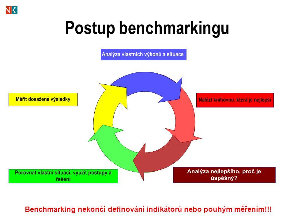 Postup benchmarkingu Benchmarking nekončí definování indikátorů nebo pouhým měřením!!!