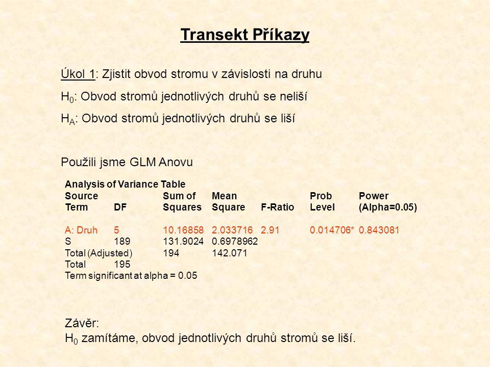 Transekt Příkazy Úkol 1: Zjistit obvod stromu v závislosti na druhu H 0 : Obvod stromů jednotlivých druhů se neliší H A : Obvod stromů jednotlivých druhů se liší Použili jsme GLM Anovu Analysis of Variance Table SourceSum ofMeanProbPower TermDFSquaresSquareF-RatioLevel(Alpha=0.05) A: Druh510.168582.0337162.910.014706*0.843081 S189131.90240.6978962 Total (Adjusted)194142.071 Total195 Term significant at alpha = 0.05 Závěr: H 0 zamítáme, obvod jednotlivých druhů stromů se liší.