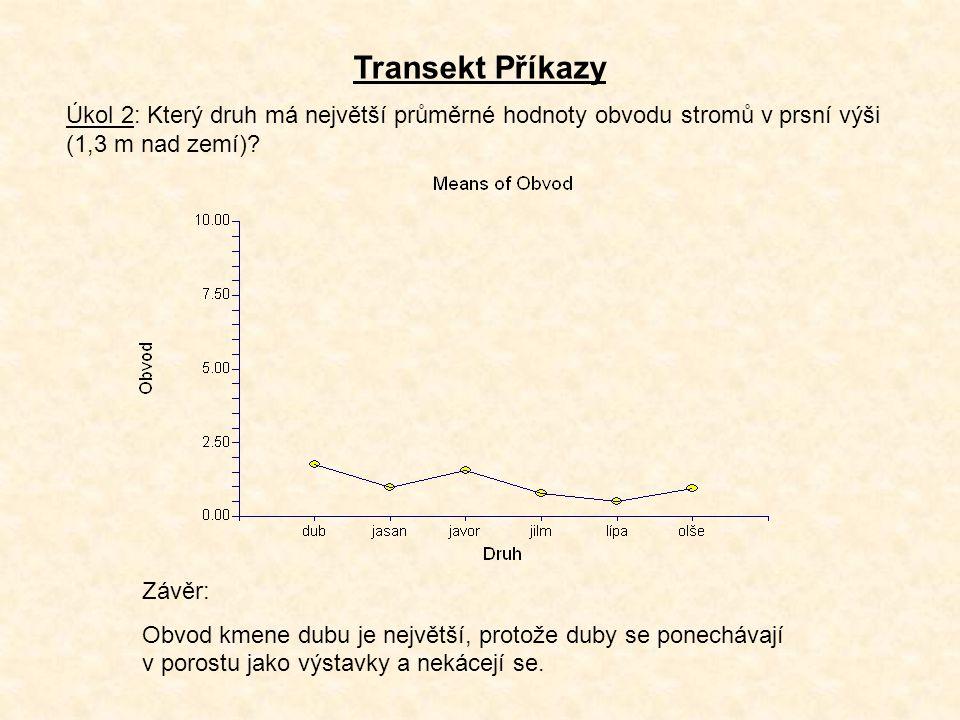 Transekt Příkazy Úkol 3: Zjistit hustotu jasanů a ostatních druhů stromů, 95 % konfidenční interval Použili jsme program Ecological Methodology Distance Methods – Point Quarter Údaje pro 5 nezávislých transektů (= skupin, viz 5 řádků v tabulce) Průměrná hustota jasanů na ha 95 % konfidenční interval (jasany) Průměrná hustota stromů na ha 95 % konfidenční interval (stromy) 243.01175.93 - 331.98657.65476.1 - 898.44 476.94346.73 - 648.97901.23655.2 - 122.31 280.71204.08 - 381.97592.76430.93 - 806.57 587.21426.9 - 799.021018.7740.6 - 1386.16 193.5140.67 - 263.30666.68484.67 - 907.15