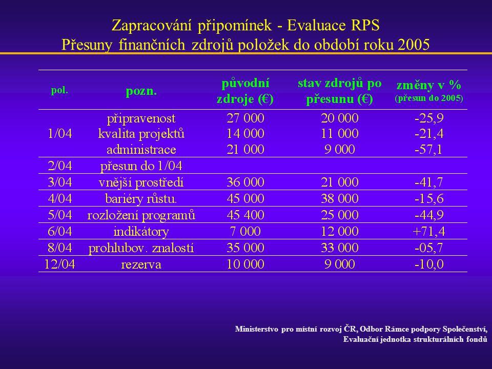Zapracování připomínek - Evaluace RPS Přesuny finančních zdrojů položek do období roku 2005 Ministerstvo pro místní rozvoj ČR, Odbor Rámce podpory Spo