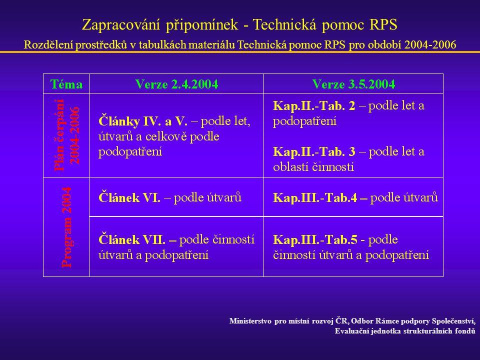 Zapracování připomínek - Technická pomoc RPS Rozdělení prostředků v tabulkách materiálu Technická pomoc RPS pro období 2004-2006 Ministerstvo pro míst