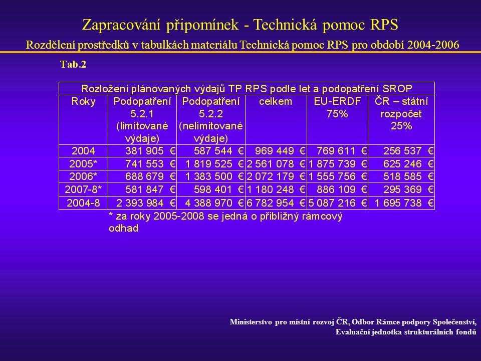 Ministerstvo pro místní rozvoj ČR, Odbor Rámce podpory Společenství, Evaluační jednotka strukturálních fondů Zapracování připomínek - Technická pomoc RPS Rozdělení prostředků v tabulkách materiálu Technická pomoc RPS pro období 2004-2006