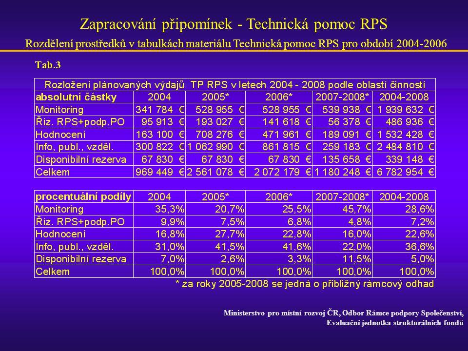 Ministerstvo pro místní rozvoj ČR, Odbor Rámce podpory Společenství, Evaluační jednotka strukturálních fondů Zapracování připomínek - Technická pomoc