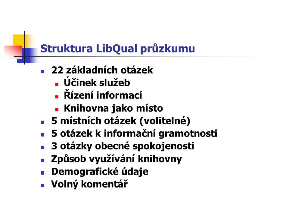 Struktura LibQual průzkumu 22 základních otázek Účinek služeb Řízení informací Knihovna jako místo 5 místních otázek (volitelné) 5 otázek k informační gramotnosti 3 otázky obecné spokojenosti Způsob využívání knihovny Demografické údaje Volný komentář