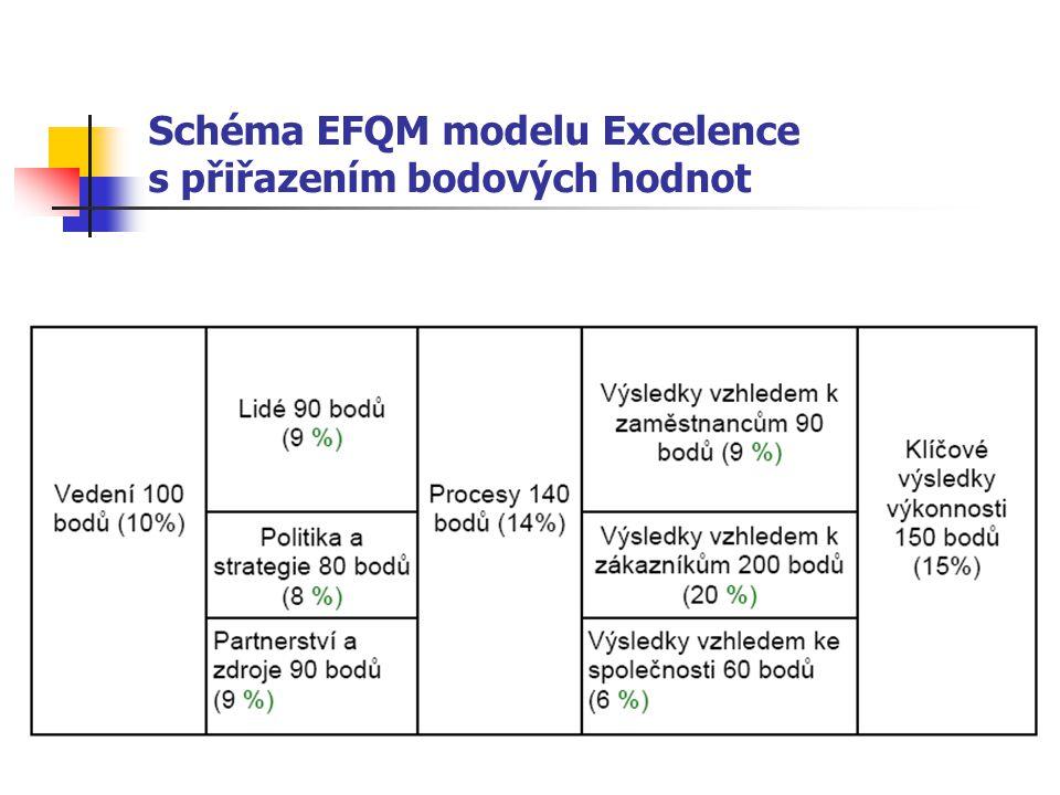 Schéma EFQM modelu Excelence s přiřazením bodových hodnot