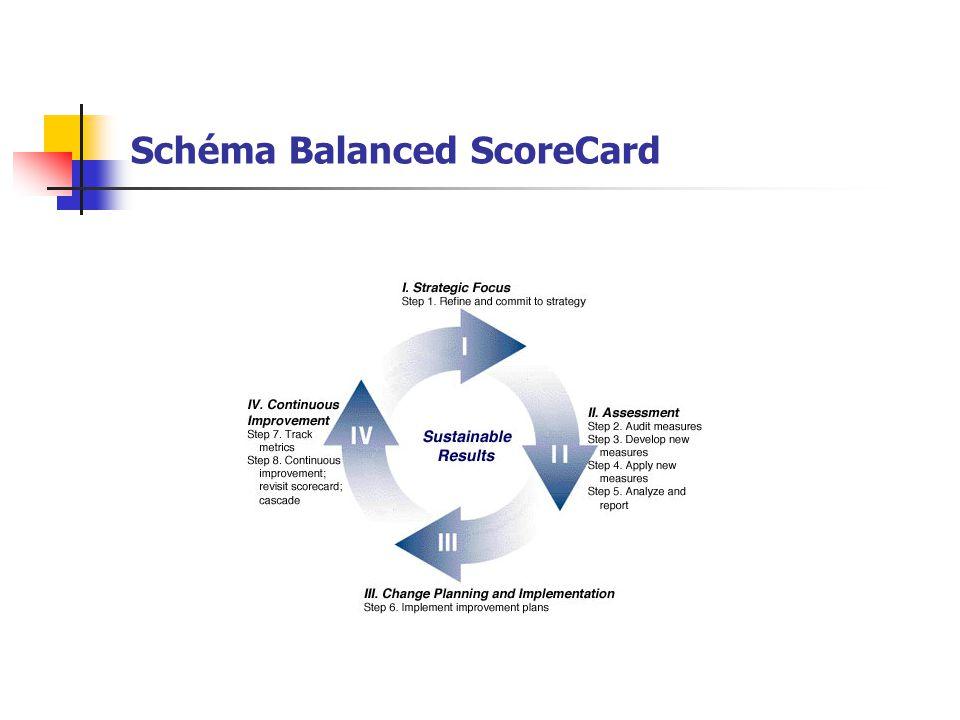 Schéma Balanced ScoreCard