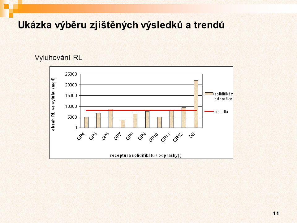11 Ukázka výběru zjištěných výsledků a trendů Vyluhování RL