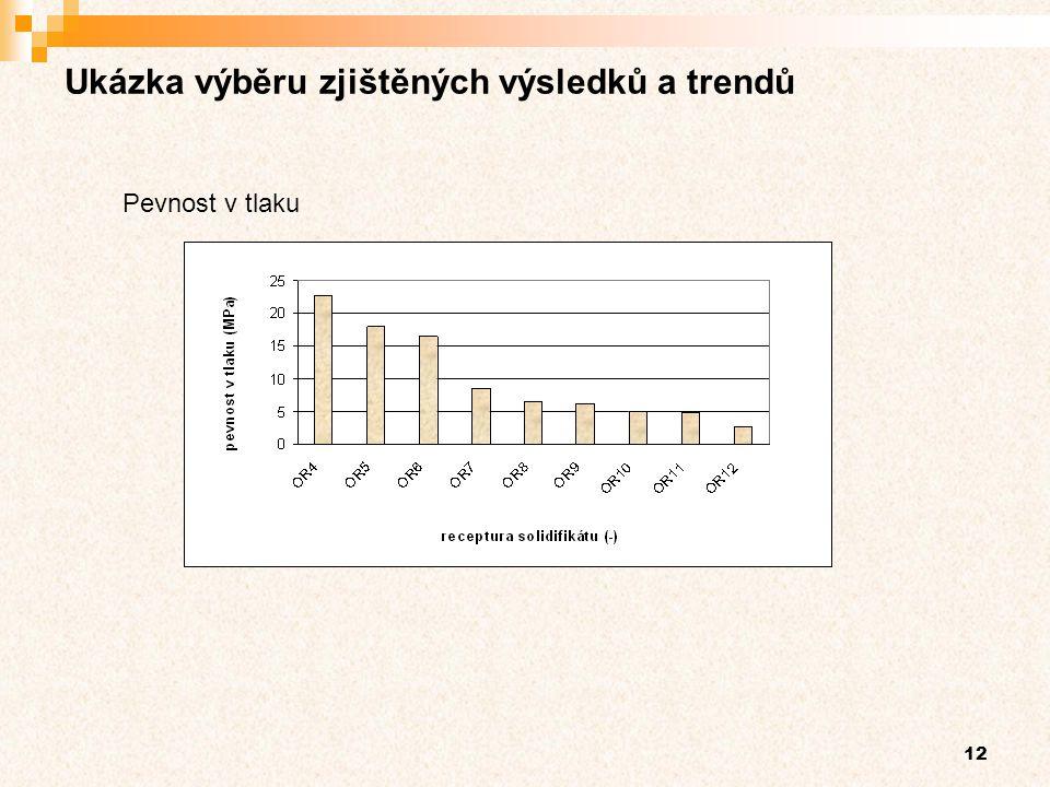 12 Ukázka výběru zjištěných výsledků a trendů Pevnost v tlaku