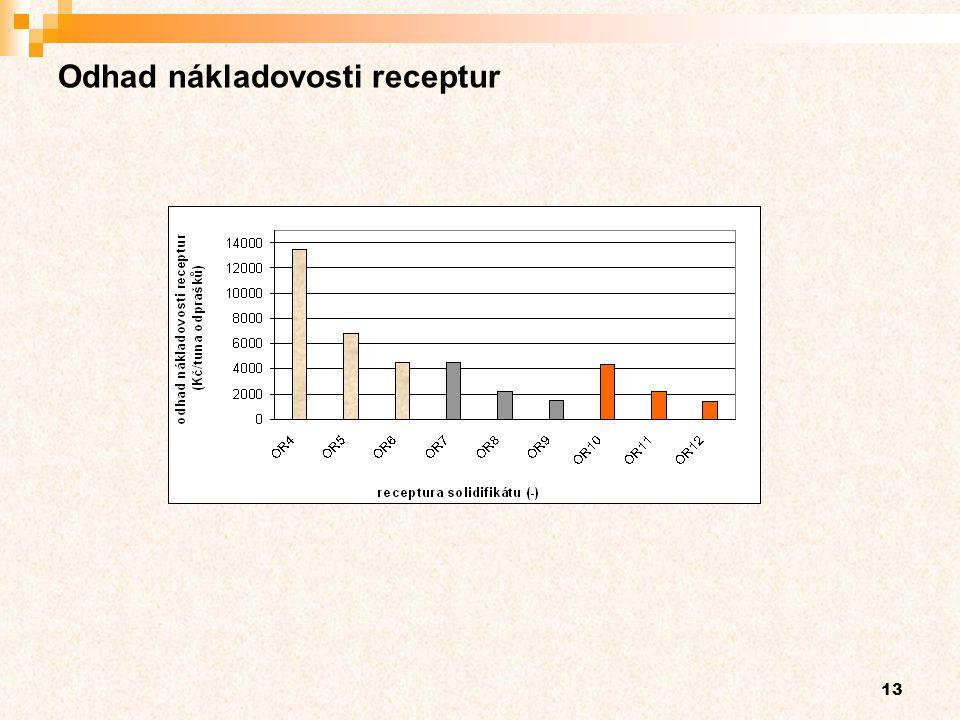 13 Odhad nákladovosti receptur