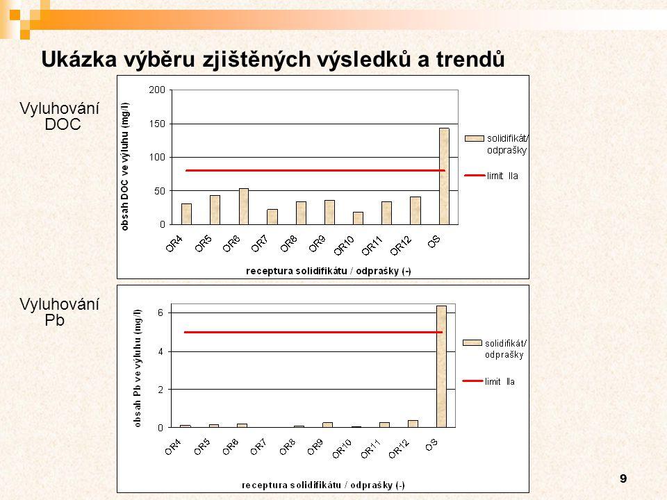 9 Ukázka výběru zjištěných výsledků a trendů Vyluhování DOC Vyluhování Pb