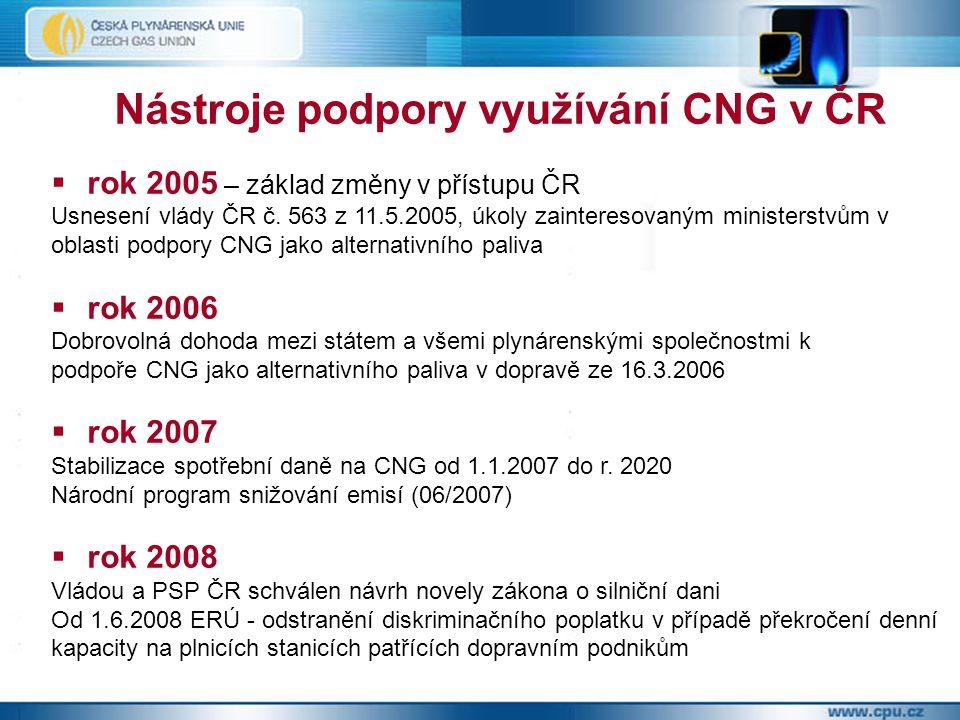 Dobrovolná dohoda – plnění ze strany státu v současné době nulová spotřební daň na CNG, od 1.1.2012 se bude pomalu zvyšovat až na min.