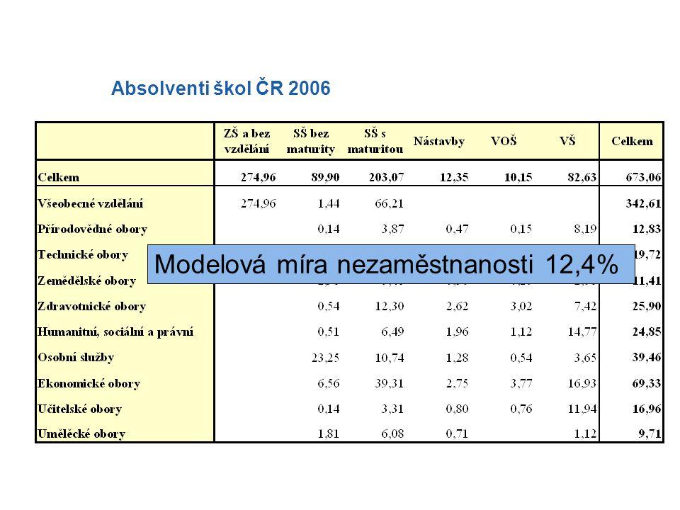 Absolventi škol ČR 2006 Reálná míra nezaměstnanosti 18,5%Modelová míra nezaměstnanosti 12,4%