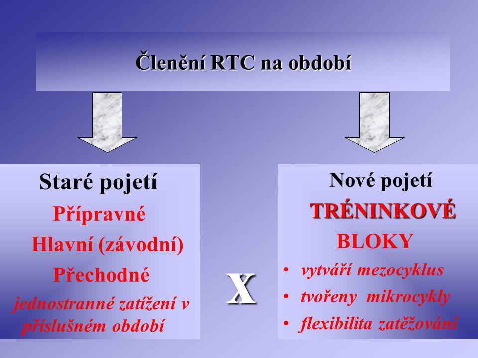 Členění RTC na období Staré pojetí Přípravné Hlavní (závodní) Přechodné jednostranné zatížení v příslušném období Nové pojetí TRÉNINKOVÉ TRÉNINKOVÉ BL