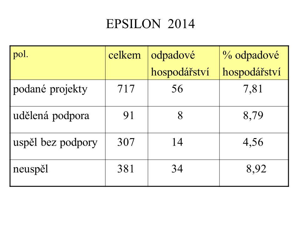 EPSILON 2014 pol. celkemodpadové hospodářství % odpadové hospodářství podané projekty 717 56 7,81 udělená podpora 91 8 8,79 uspěl bez podpory 307 14 4