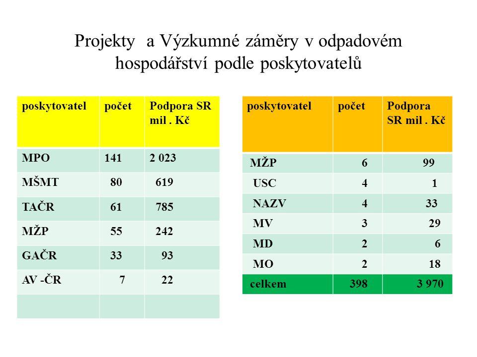 Vláda svým usnesením ze dne 19.července 2012 č.